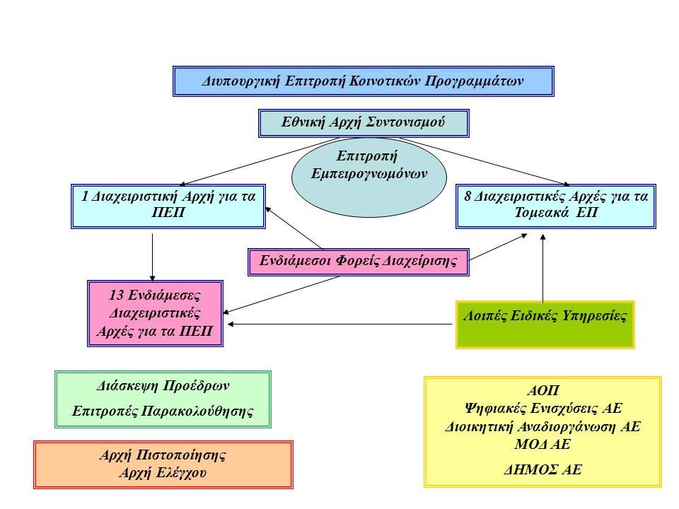 Εθνική Αρχή Συντονισμού Διυπουργική Επιτροπή Κοινοτικών Προγραμμάτων 1 Διαχειριστική Αρχή για τα ΠΕΠ 8 Διαχειριστικές Αρχές για τα Τομεακά ΕΠ Ενδιάμεσοι Φορείς Διαχείρισης 13 Ενδιάμεσες Διαχειριστικές Αρχές για τα ΠΕΠ Διάσκεψη Προέδρων Επιτροπές Παρακολούθησης Αρχή Πιστοποίησης Αρχή Ελέγχου ΑΟΠ Ψηφιακές Ενισχύσεις ΑΕ Διοικητική Αναδιοργάνωση ΑΕ ΜΟΔ ΑΕ ΔΗΜΟΣ ΑΕ Επιτροπή Εμπειρογνωμόνων Λοιπές Ειδικές Υπηρεσίες