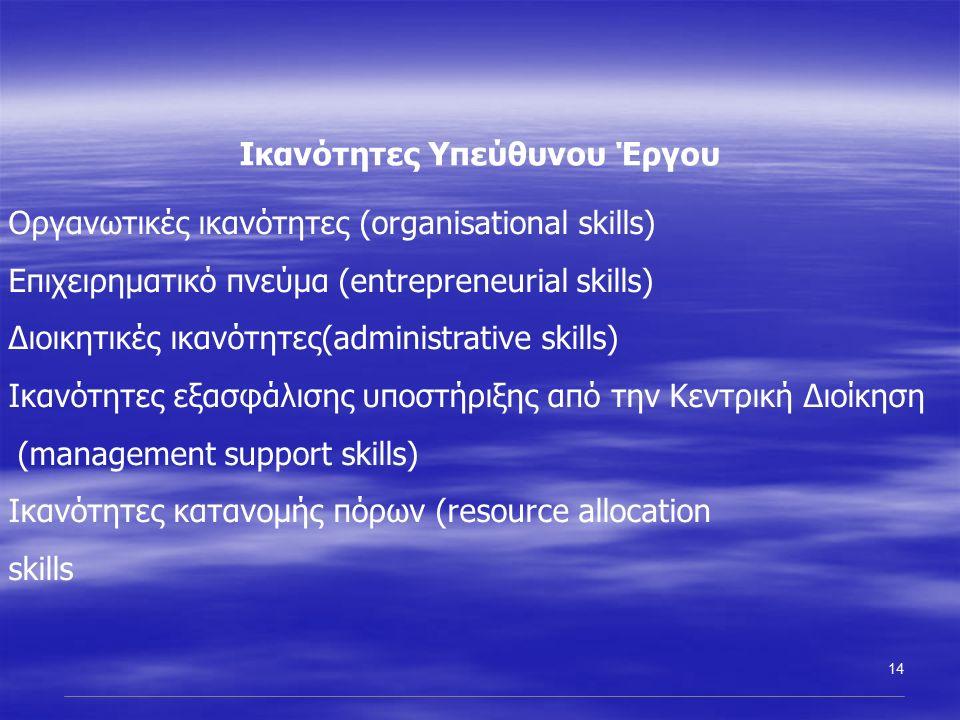 14 Ικανότητες Υπεύθυνου Έργου Οργανωτικές ικανότητες (organisational skills) Επιχειρηματικό πνεύμα (entrepreneurial skills) Διοικητικές ικανότητες(administrative skills) Ικανότητες εξασφάλισης υποστήριξης από την Κεντρική Διοίκηση (management support skills) Ικανότητες κατανομής πόρων (resource allocation skills