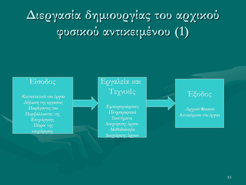 15 Διεργασία δημιουργίας του αρχικού φυσικού αντικειμένου (1) Είσοδος -Καταστατικό του έργου -Δήλωση της εργασίας -Παράγοντες του Περιβάλλοντος της Επ
