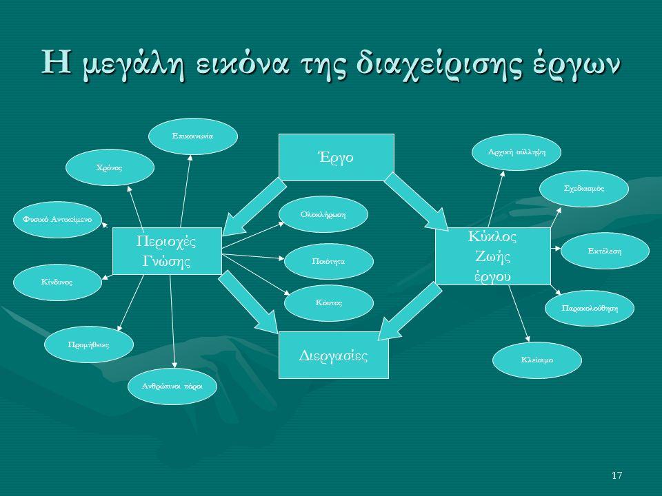 17 Η μεγάλη εικόνα της διαχείρισης έργων Έργο Κύκλος Ζωής έργου Περιοχές Γνώσης Διεργασίες Αρχική σύλληψη Σχεδιασμός Εκτέλεση Παρακολούθηση Κλείσιμο Χρόνος Φυσικό Αντικείμενο Κίνδυνος Προμήθειες Ανθρώπινοι πόροι Επικοινωνία Ολοκλήρωση Ποιότητα Κόστος