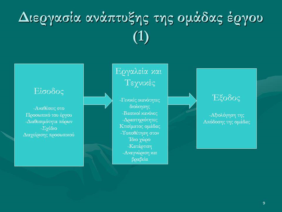 9 Διεργασία ανάπτυξης της ομάδας έργου (1) Είσοδος -Αναθέσεις στο Προσωπικό του έργου -Διαθεσιμότητα πόρων -Σχέδιο Διαχείρισης προσωπικού Εργαλεία και Τεχνικές -Γενικές ικανότητες διοίκησης -Βασικοί κανόνες -Δραστηριότητες Κτισίματος ομάδας -Τοποθέτηση στον Ίδιο χώρο -Κατάρτιση -Αναγνώριση και βραβεία Έξοδος -Αξιολόγηση της Απόδοσης της ομάδας