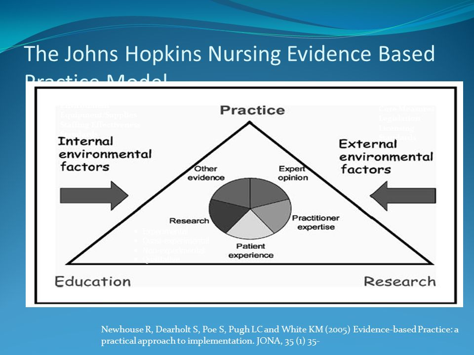 The Johns Hopkins Nursing Evidence Based Practice Model Newhouse R, Dearholt S, Poe S, Pugh LC and White KM (2005) Evidence-based Practice: a practical approach to implementation.
