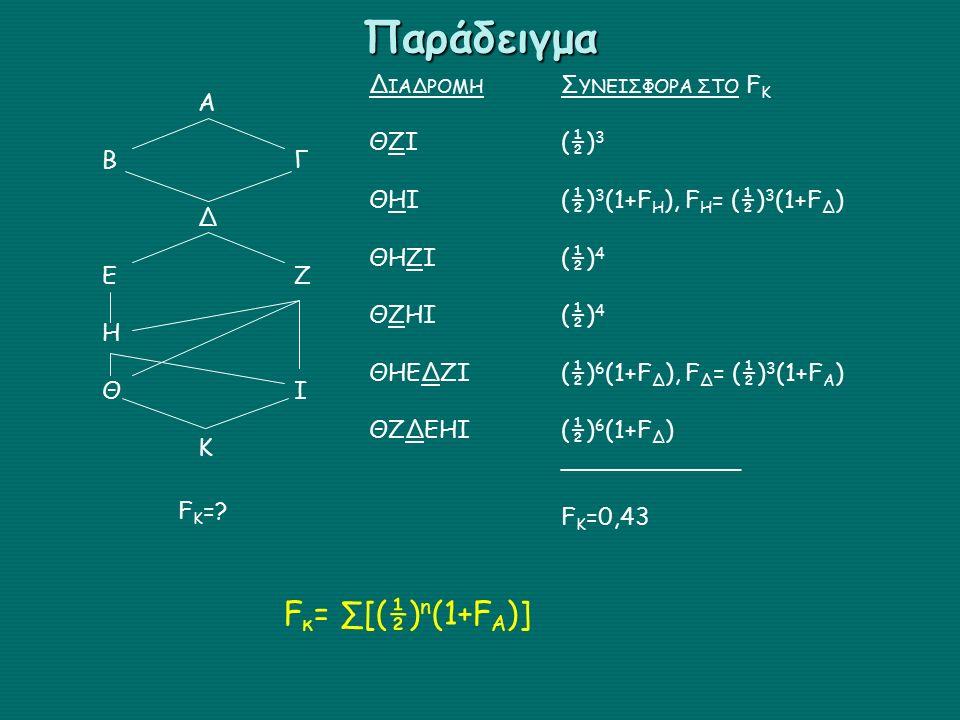 ABΓΔΕΖΗΘΙΚABΓΔΕΖΗΘΙΚ F K =? Δ ΙΑΔΡΟΜΗ Σ ΥΝΕΙΣΦΟΡΑ ΣΤΟ F K ΘΖΙ(½) 3 ΘΗΙ(½) 3 (1+F H ), F H = (½) 3 (1+F Δ ) ΘΗΖΙ(½) 4 ΘΖΗΙ (½) 4 ΘΗΕΔΖΙ (½) 6 (1+F Δ ),