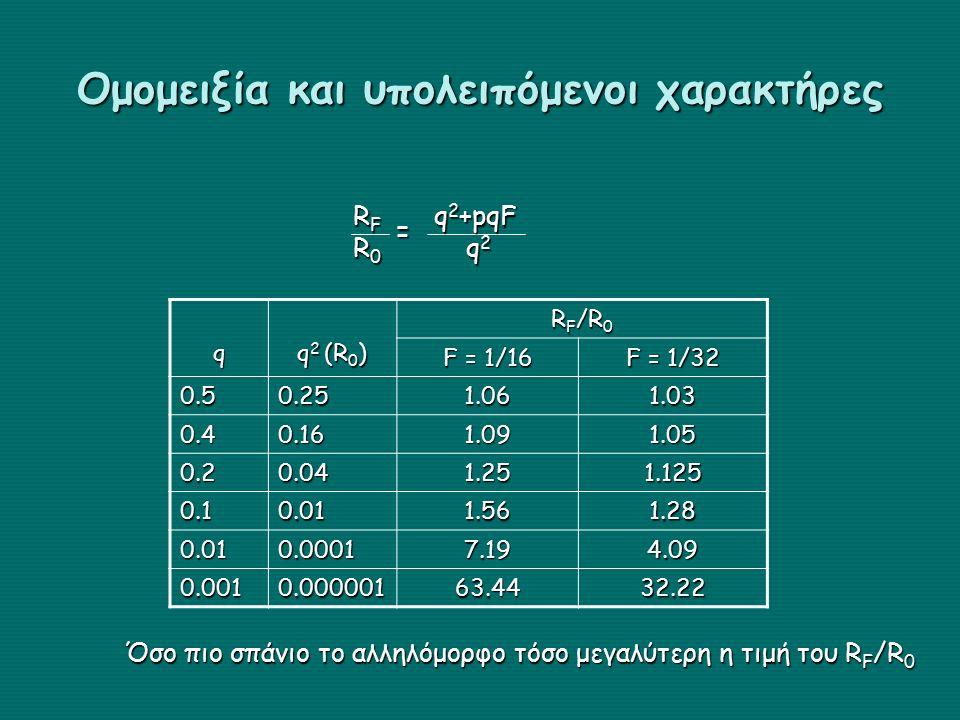 Ομομειξία και υπολειπόμενοι χαρακτήρες RFRFR0R0RFRFR0R0 q 2 +pqF q 2 q 2= q q 2 (R 0 ) R F /R 0 F = 1/16 F = 1/32 0.50.251.061.03 0.40.161.091.05 0.20.041.251.125 0.10.011.561.28 0.010.00017.194.09 0.0010.00000163.4432.22 Όσο πιο σπάνιο το αλληλόμορφο τόσο μεγαλύτερη η τιμή του R F /R 0