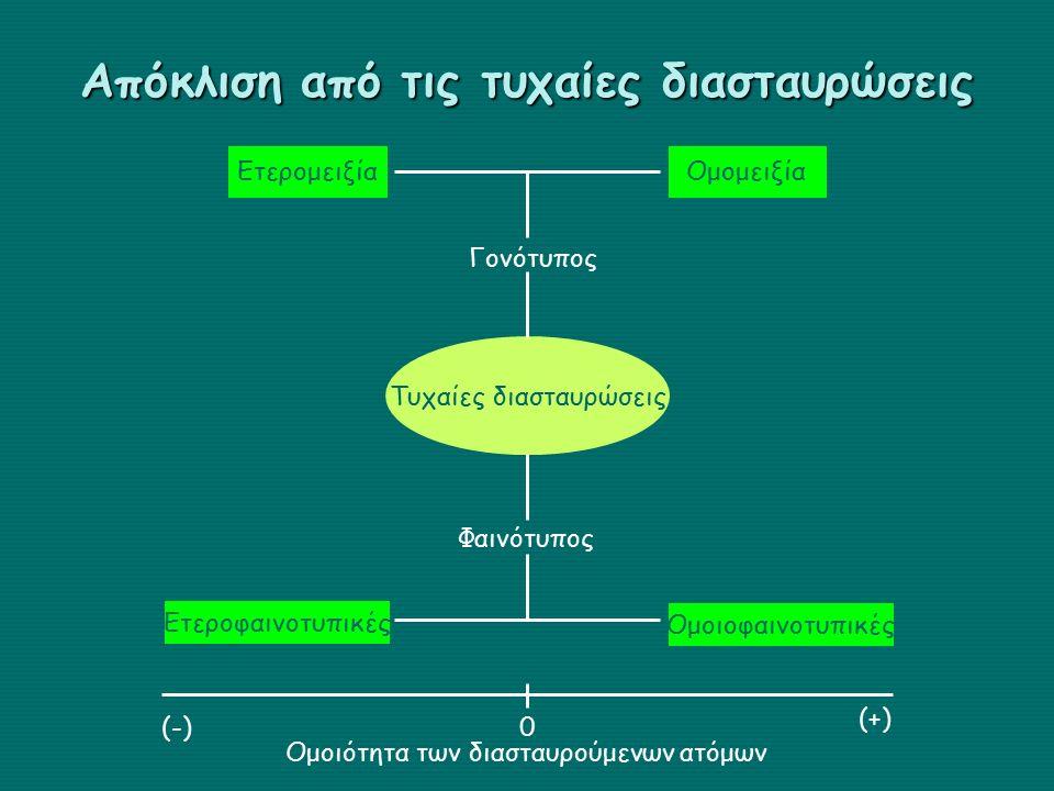 Απόκλιση από τις τυχαίες διασταυρώσεις Τυχαίες διασταυρώσεις Γονότυπος Φαινότυπος Ομομειξία Ομοιοφαινοτυπικές Ετερομειξία Ετεροφαινοτυπικές (-) (+) 0