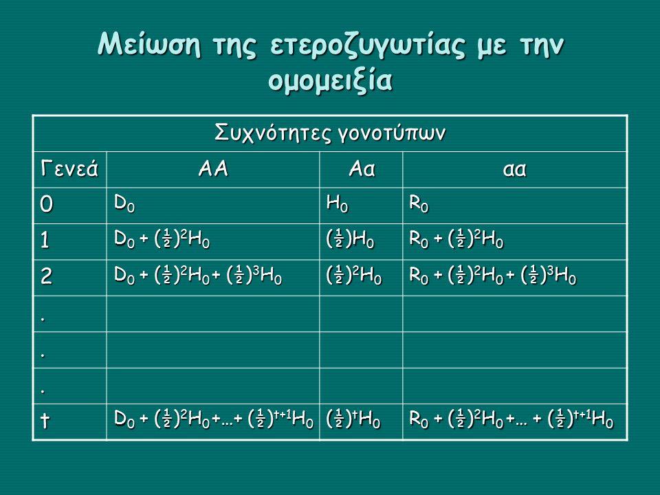 Μείωση της ετεροζυγωτίας με την ομομειξία Συχνότητες γονοτύπων ΓενεάΑΑΑααα 0 D0D0D0D0 H0H0H0H0 R0R0R0R0 1 D 0 + (½) 2 H 0 (½)H 0 R 0 + (½) 2 H 0 2 D 0