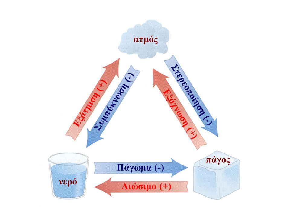 Η μέση κλίση λεκάνης όπουP = μέση κλίση D = ισοδιάσταση L=L 1 +L 2 +L 3 +...+...L n το συνολικό μήκος των ισοϋψών καμπυλών.