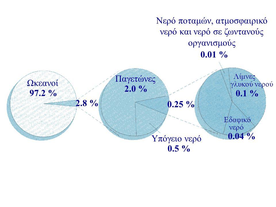 Ωκεανοί 97.2 % Παγετώνες 2.0 % 2.8 % 0.25 % Υπόγειο νερό 0.5 % Νερό ποταμών, ατμοσφαιρικό νερό και νερό σε ζωντανούς οργανισμούς 0.01 % Λίμνες 0.1 % γλυκού νερού Εδαφικό νερό 0.04 %