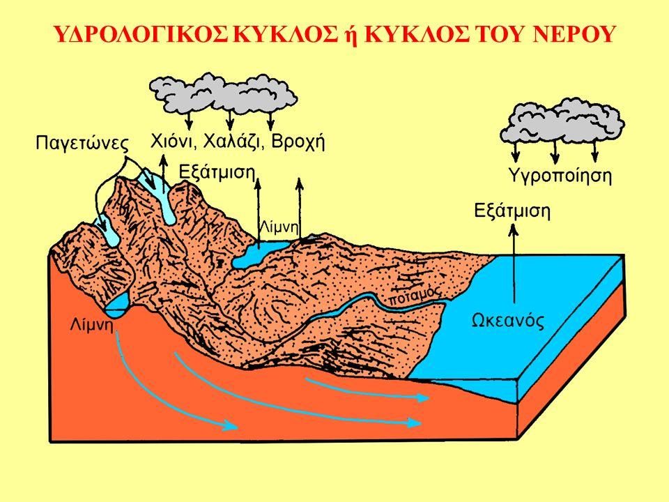 Ο κύκλος του νερού ή Υδρολογικός Κύκλος Ατμοσφαιρικά κατακρημνίσματα Επιφανειακή απορροή Εξάτμιση Διαπνοή Υπόγεια απορροή Ατμοσφαιρικά κατακρημνίσματα Συμπύκνωση Εξάτμιση