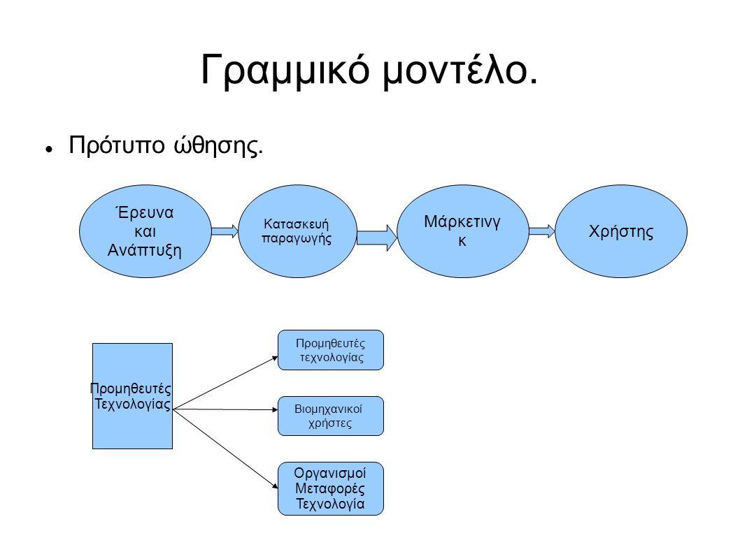 Γραμμικό μοντέλο. Πρότυπο ώθησης.