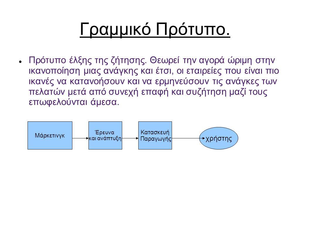 Γραμμικό Πρότυπο. Πρότυπο έλξης της ζήτησης.