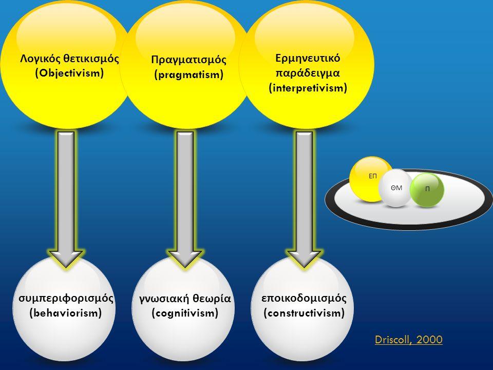 Λογικός θετικισμός ( Objectivism ) συμπεριφορισμός ( behaviorism ) Πραγματισμός ( pragmatism ) γνωσιακή θεωρία ( cognitivism ) Ερμηνευτικό παράδειγμα ( interpretivism ) εποικοδομισμός ( constructivism ) Driscoll, 2000 ΕΠ ΘΜ Π
