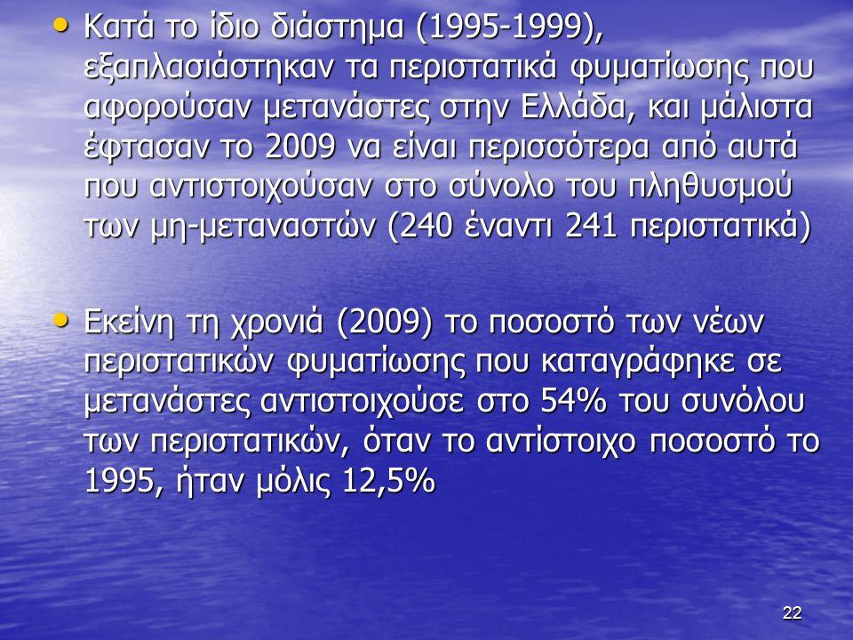 Κατά το ίδιο διάστημα (1995-1999), εξαπλασιάστηκαν τα περιστατικά φυματίωσης που αφορούσαν μετανάστες στην Ελλάδα, και μάλιστα έφτασαν το 2009 να είναι περισσότερα από αυτά που αντιστοιχούσαν στο σύνολο του πληθυσμού των μη-μεταναστών (240 έναντι 241 περιστατικά) Κατά το ίδιο διάστημα (1995-1999), εξαπλασιάστηκαν τα περιστατικά φυματίωσης που αφορούσαν μετανάστες στην Ελλάδα, και μάλιστα έφτασαν το 2009 να είναι περισσότερα από αυτά που αντιστοιχούσαν στο σύνολο του πληθυσμού των μη-μεταναστών (240 έναντι 241 περιστατικά) Εκείνη τη χρονιά (2009) το ποσοστό των νέων περιστατικών φυματίωσης που καταγράφηκε σε μετανάστες αντιστοιχούσε στο 54% του συνόλου των περιστατικών, όταν το αντίστοιχο ποσοστό το 1995, ήταν μόλις 12,5% Εκείνη τη χρονιά (2009) το ποσοστό των νέων περιστατικών φυματίωσης που καταγράφηκε σε μετανάστες αντιστοιχούσε στο 54% του συνόλου των περιστατικών, όταν το αντίστοιχο ποσοστό το 1995, ήταν μόλις 12,5% 22