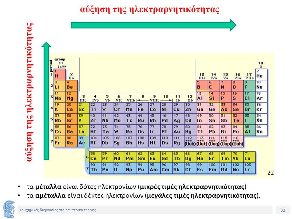 33 Γεωχημικές διεργασίες στο εσωτερικό της γης Μόνο Τίτλος τα μέταλλα είναι δότες ηλεκτρονίων (μικρές τιμές ηλεκτραρνητικότητας) τα αμέταλλα είναι δέκτες ηλεκτρονίων (μεγάλες τιμές ηλεκτραρνητικότητας).