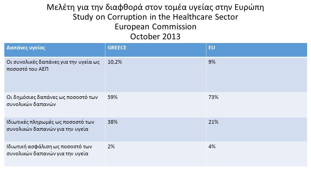 Μελέτη για την διαφθορά στον τομέα υγείας στην Ευρώπη Study on Corruption in the Healthcare Sector European Commission October 2013 Δαπάνες υγείαςGREECEEU Οι συνολικές δαπάνες για την υγεία ως ποσοστό του ΑΕΠ 10,2%9% Οι δημόσιες δαπάνες ως ποσοστό των συνολικών δαπανών 59%73% Ιδιωτικές πληρωμές ως ποσοστό των συνολικών δαπανών για την υγεία 38%21% Ιδιωτική ασφάλιση ως ποσοστό των συνολικών δαπανών για την υγεία 2%4%