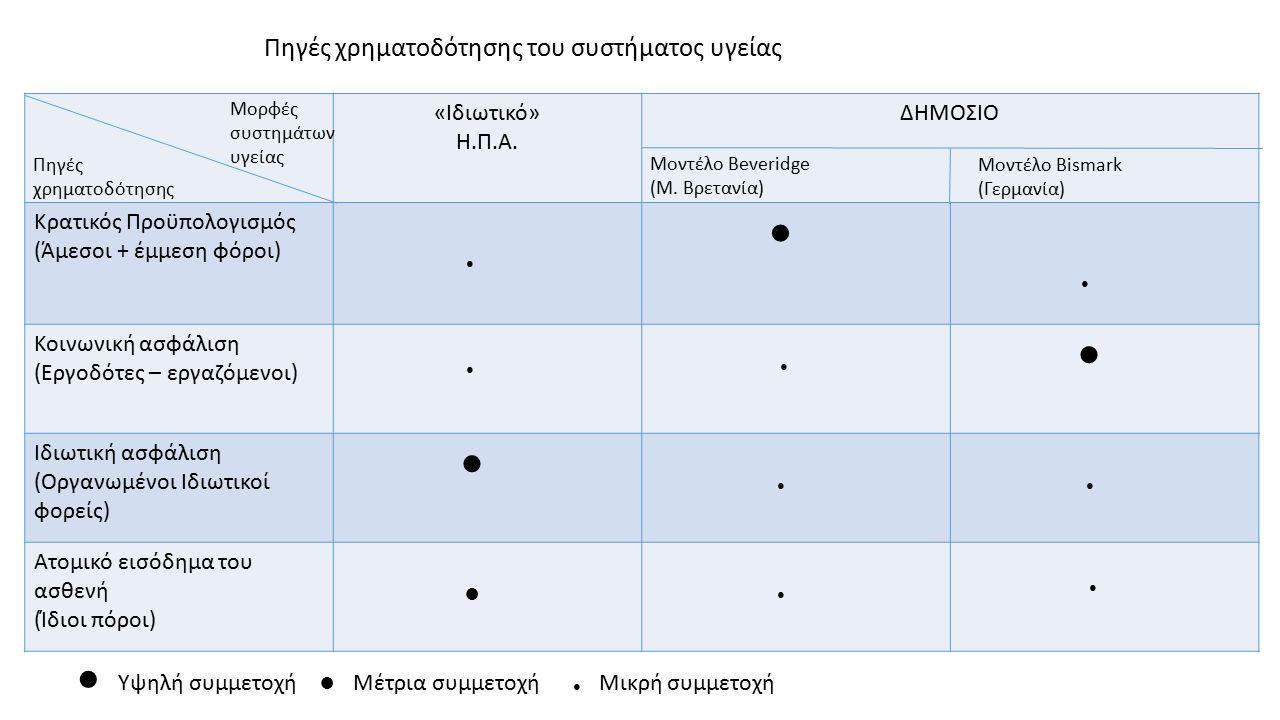 Πηγές χρηματοδότησης των υπηρεσιών υγείας Κρατικός προϋπολογισμός -Γενική φορολογία άμεσοί έμμεσοι φόροι -Ειδική φορολογία ειδικών καταναλωτικών προϊόντων Κοινωνική ασφάλιση -Εισφορές εργαζομένων εργοδοτών -Εισφορές αυτοαπασχολούμεν ων -Ειδικές εισφορές προσώπων και επιχειρήσεων Ιδιωτικός τομέας -Οικογενειακό Εισόδημα -Ιδιωτική ασφάλιση -Εργοδοτικές εισφορές -Δωρεές, φιλανθρωπίες Εξωτερική βοήθεια -Βοήθεια σε χρήμα και είδος από άλλες χώρες ή και διεθνείς οργανισμούς(Π.Ο.Υ.