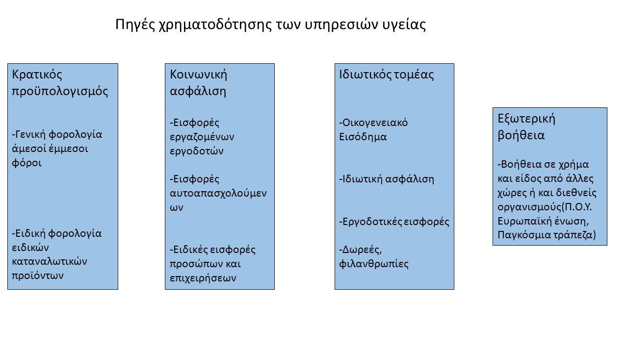 ΙατρικέςΝοσοκομειακέςΦαρμακευτικές Αμοιβές ΙατρώνΔαπάνες για νοσηλείαΔαπάνες για φάρμακα Αμοιβές οδοντιάτρωνΔαπάνες επεμβάσεωνΔαπάνες για πρόσθετη περίθαλψη(οπτικά, ορθοπεδικά) Αμοιβές φυσιοθεραπευτών κλπ.Δαπάνες εργαστηριακών και παρακλινικών εξετάσεων Δαπάνες για εργαστηριακές και ακτινοδιαγνωστικές εξετάσεις Δαπάνες για φάρμακα Δαπάνες για διάφορες θεραπείες π.χ.