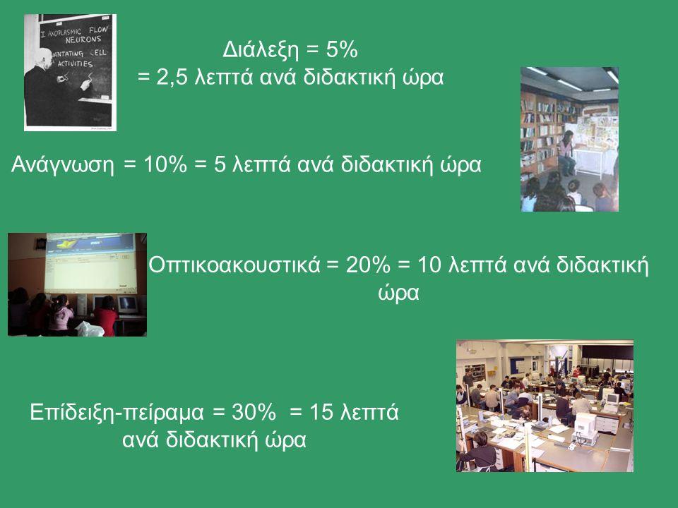 Διάλεξη = 5% = 2,5 λεπτά ανά διδακτική ώρα Ανάγνωση = 10% = 5 λεπτά ανά διδακτική ώρα Οπτικοακουστικά = 20% = 10 λεπτά ανά διδακτική ώρα Επίδειξη-πείραμα = 30% = 15 λεπτά ανά διδακτική ώρα