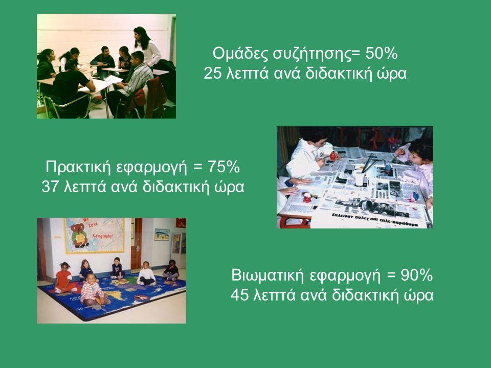 Ομάδες συζήτησης= 50% 25 λεπτά ανά διδακτική ώρα Πρακτική εφαρμογή = 75% 37 λεπτά ανά διδακτική ώρα Βιωματική εφαρμογή = 90% 45 λεπτά ανά διδακτική ώρα