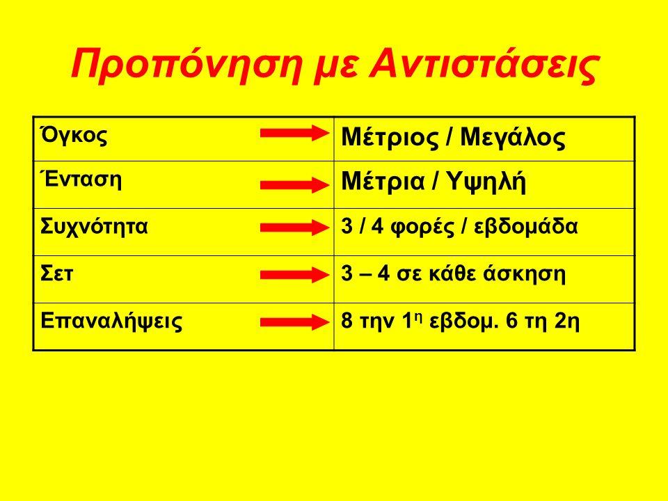 Όγκος Μέτριος / Μεγάλος Ένταση Μέτρια / Υψηλή Συχνότητα3 / 4 φορές / εβδομάδα Σετ3 – 4 σε κάθε άσκηση Επαναλήψεις8 την 1 η εβδομ.
