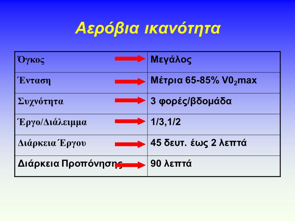 Αερόβια ικανότητα Όγκος Μεγάλος Ένταση Μέτρια 65-85% V0 2 max Συχνότητα 3 φορές/βδομάδα Έργο/Διάλειμμα 1/3,1/2 Διάρκεια Έργου 45 δευτ.