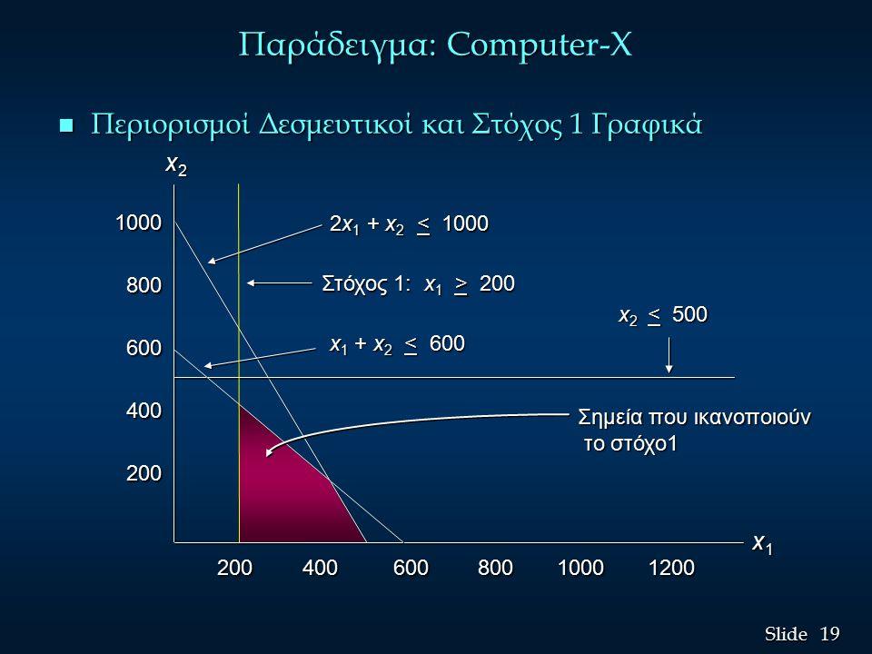 19 Slide Παράδειγμα: Compute Παράδειγμα: Computer-X n Περιορισμοί Δεσμευτικοί και Στόχος 1 Γραφικά 1000 800 800 600 600 400 400 200 200 200 400 600 800 1000 1200 200 400 600 800 1000 1200 2x 1 + x 2 < 1000 Στόχος 1: x 1 > 200 x 1 + x 2 < 600 x 2 < 500 Σημεία που ικανοποιούν το στόχο1 το στόχο1 x1x1x1x1 x2x2x2x2