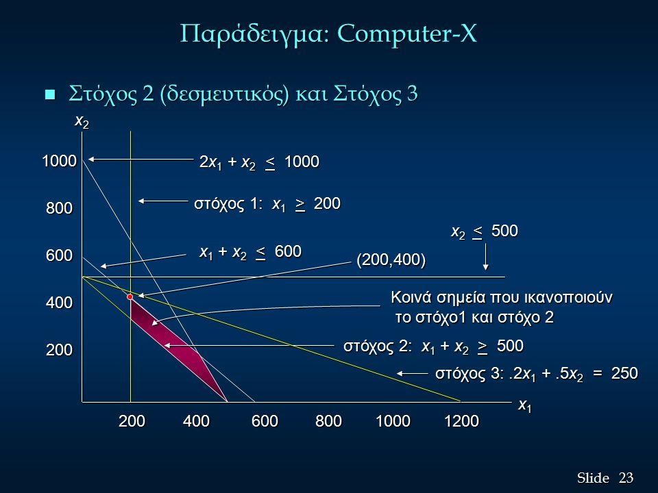 23 Slide Παράδειγμα: Compute Παράδειγμα: Computer-X n Στόχος 2 (δεσμευτικός) και Στόχος 3 1000 800 800 600 600 400 400 200 200 200 400 600 800 1000 1200 200 400 600 800 1000 1200 2x 1 + x 2 < 1000 στόχος 1: x 1 > 200 x 1 + x 2 < 600 x 2 < 500 x1x1x1x1 x2x2x2x2 στόχος 2: x 1 + x 2 > 500 στόχος 3:.2x 1 +.5x 2 = 250 (200,400) Κοινά σημεία που ικανοποιούν το στόχο1 και στόχο 2 το στόχο1 και στόχο 2