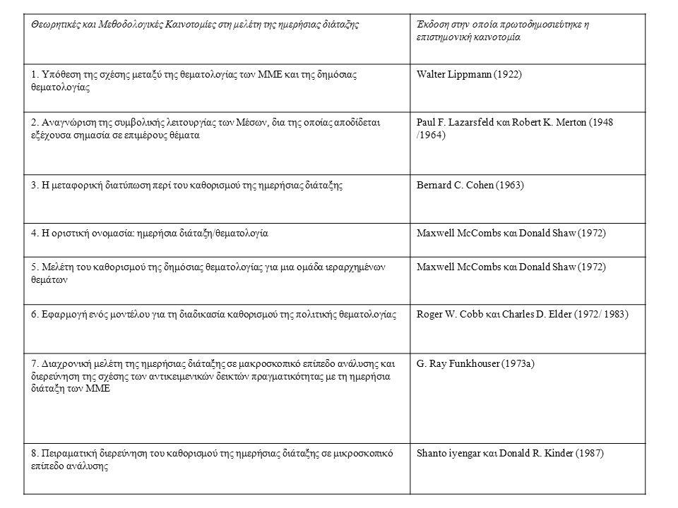 Θεωρητικές και Μεθοδολογικές Καινοτομίες στη μελέτη της ημερήσιας διάταξηςΈκδοση στην οποία πρωτοδημοσιεύτηκε η επιστημονική καινοτομία 1. Υπόθεση της