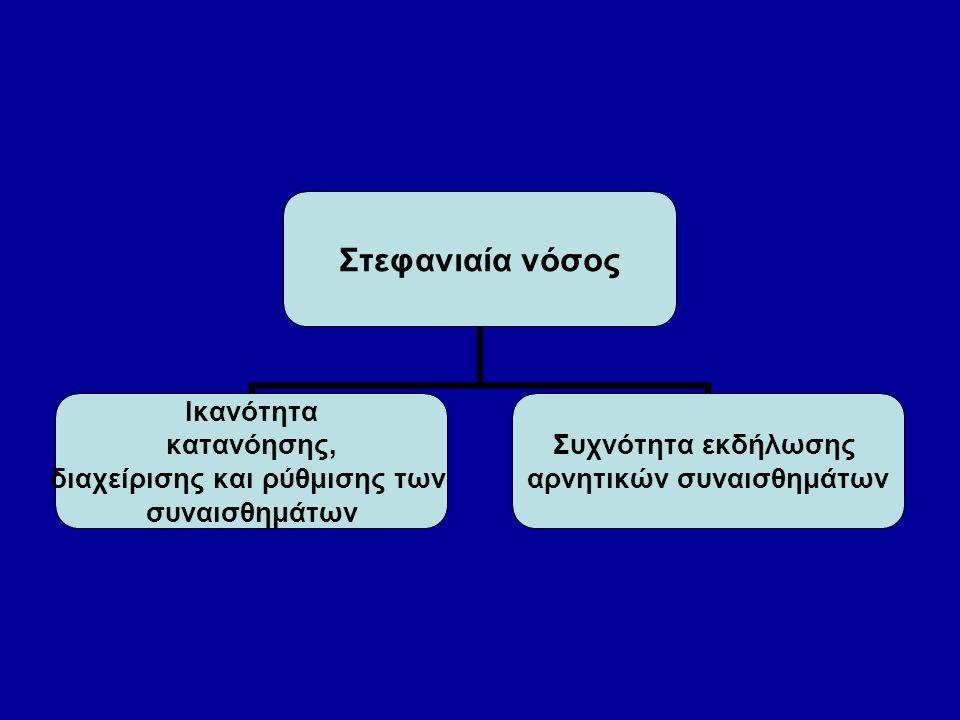 Αποτελέσματα λογιστικής παλινδρόμησης Αποτελέσματα λογιστικής παλινδρόμησης Εξαρτημένη μεταβλητή: εμφάνιση ή μη στεφανιαίας νόσου Ανεξάρτητες μεταβλητές: παθολογικοί παράγοντες και συναισθήματα Odds ratio P Κληρονομική προδιάθεση 4,83 <05 Παχυσαρκία13,76 <001 Υπέρταση 6,79 <05 Κάπνισμα 1,95 <05 Ικανότητα διαχείρισης συναισθημάτων 1,88 <05