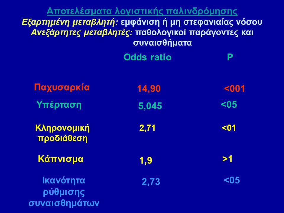 Αποτελέσματα λογιστικής παλινδρόμησης Εξαρτημένη μεταβλητή: εμφάνιση ή μη στεφανιαίας νόσου Ανεξάρτητες μεταβλητές: παθολογικοί παράγοντες και συναισθήματα Odds ratio P Κληρονομική προδιάθεση 2,71 <01 Παχυσαρκία 14,90 <001 Υπέρταση 5,045 <05 Κάπνισμα 1,9 >1 Ικανότητα ρύθμισης συναισθημάτων 2,73 <05