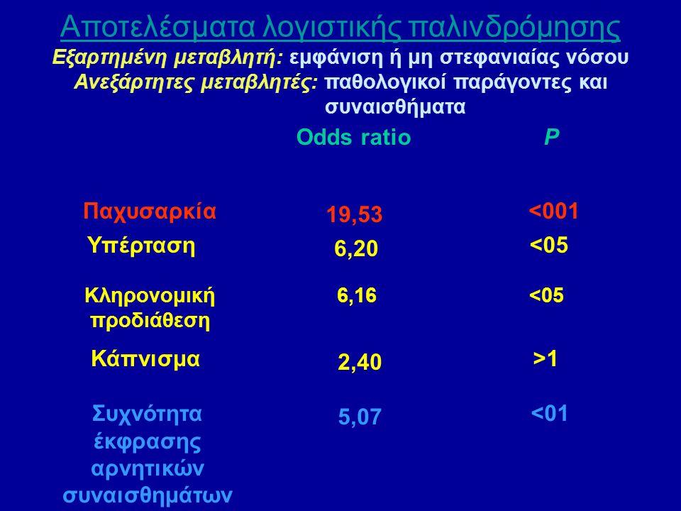 Αποτελέσματα λογιστικής παλινδρόμησης Εξαρτημένη μεταβλητή: εμφάνιση ή μη στεφανιαίας νόσου Ανεξάρτητες μεταβλητές: παθολογικοί παράγοντες και συναισθήματα Odds ratio P Κληρονομική προδιάθεση 6,16<05 Παχυσαρκία 19,53 <001 Υπέρταση 6,20 <05 Κάπνισμα 2,40 >1 Συχνότητα έκφρασης αρνητικών συναισθημάτων 5,07 <01