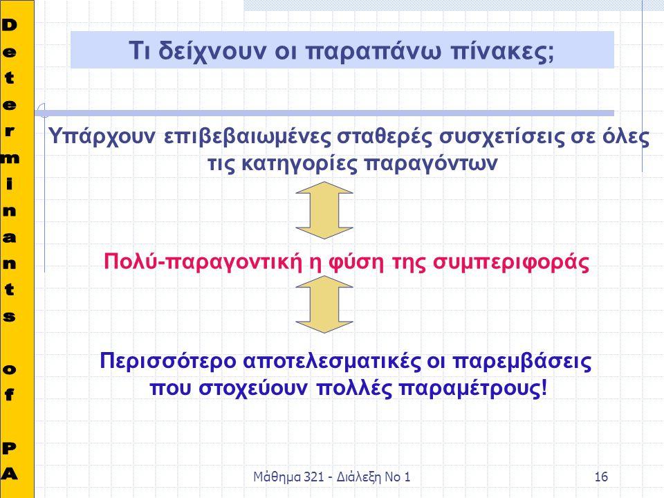 Μάθημα 321 - Διάλεξη Νο 116 Τι δείχνουν οι παραπάνω πίνακες; Υπάρχουν επιβεβαιωμένες σταθερές συσχετίσεις σε όλες τις κατηγορίες παραγόντων Πολύ-παραγοντική η φύση της συμπεριφοράς Περισσότερο αποτελεσματικές οι παρεμβάσεις που στοχεύουν πολλές παραμέτρους!