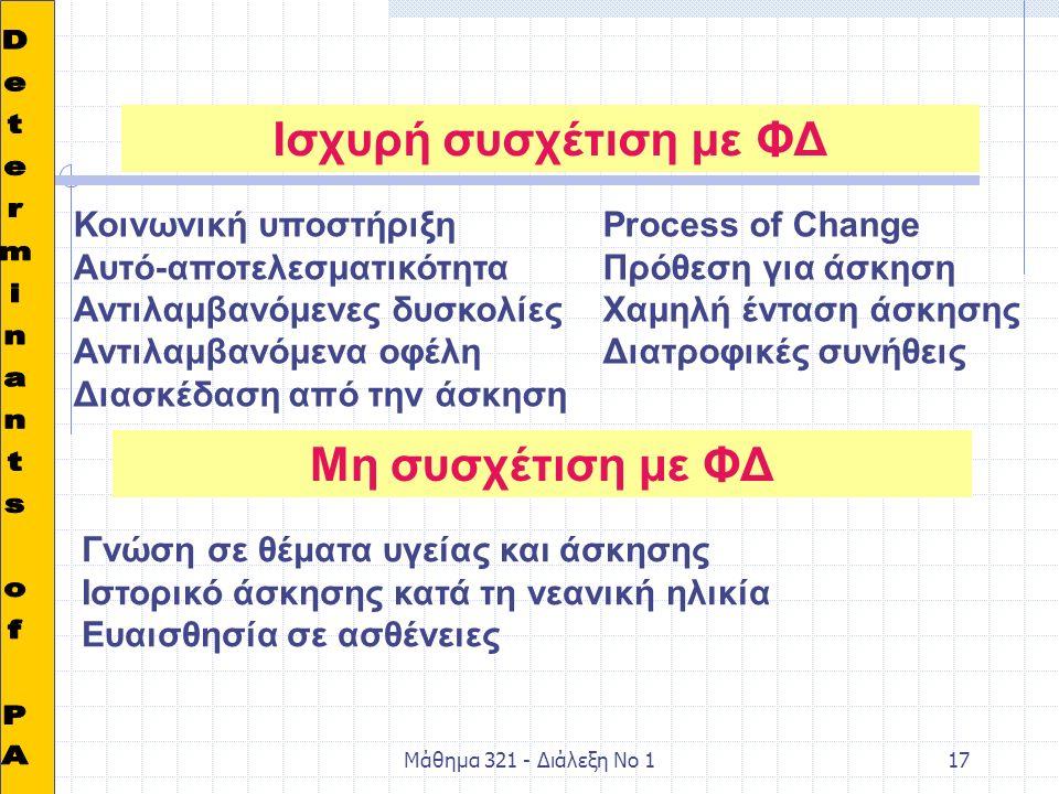 Μάθημα 321 - Διάλεξη Νο 117 Ισχυρή συσχέτιση με ΦΔ Μη συσχέτιση με ΦΔ Κοινωνική υποστήριξηProcess of Change Αυτό-αποτελεσματικότηταΠρόθεση για άσκηση Αντιλαμβανόμενες δυσκολίεςΧαμηλή ένταση άσκησης Αντιλαμβανόμενα οφέληΔιατροφικές συνήθεις Διασκέδαση από την άσκηση Γνώση σε θέματα υγείας και άσκησης Ιστορικό άσκησης κατά τη νεανική ηλικία Ευαισθησία σε ασθένειες