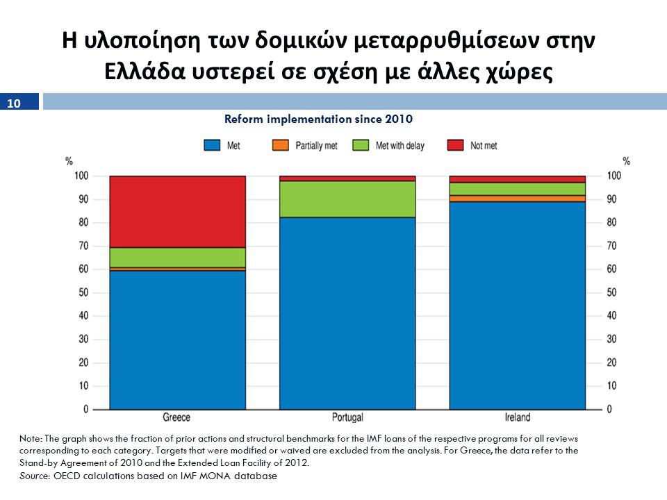 Η υλοποίηση των δομικών μεταρρυθμίσεων στην Ελλάδα υστερεί σε σχέση με άλλες χώρες Reform implementation since 2010 Note: The graph shows the fraction