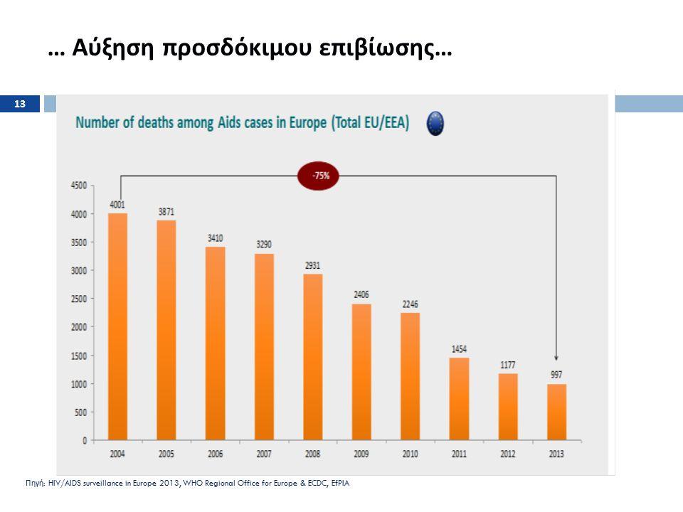 … Αύξηση προσδόκιμου επιβίωσης … Πηγή : HIV/AIDS surveillance in Europe 2013, WHO Regional Office for Europe & ECDC, EfPIA 13