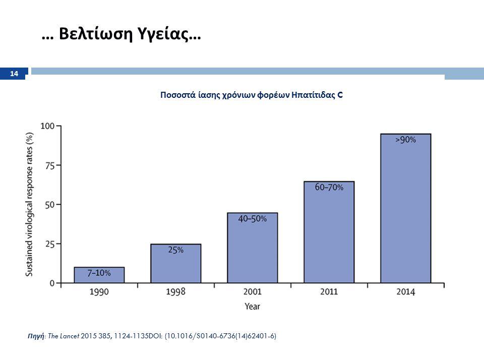 … Βελτίωση Υγείας … Πηγή : The Lancet 2015 385, 1124-1135DOI: (10.1016/S0140-6736(14)62401-6) Ποσοστά ίασης χρόνιων φορέων Ηπατίτιδας C 14