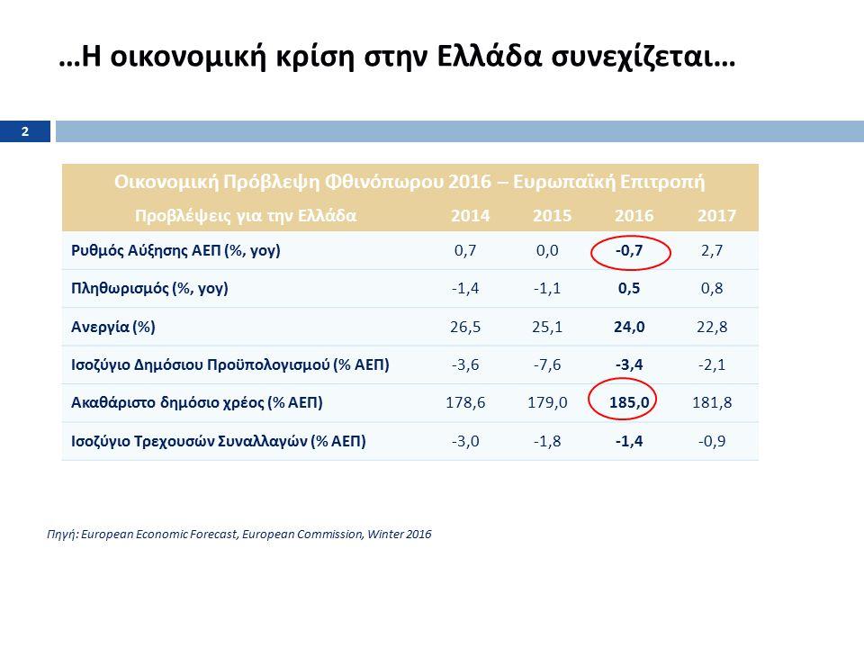 Το ΑΕΠ σημείωσε πολύ μεγαλύτερη πτώση απ ' ότι είχε προβλεφθεί στα Προγράμματα Δημοσιονομικής Προσαρμογής Πηγή : Programme documents, AMECO database May 2015, Bruegel, 2009 GR GDP at 239.2bil, 2014 GR GDP 186.5bil 3