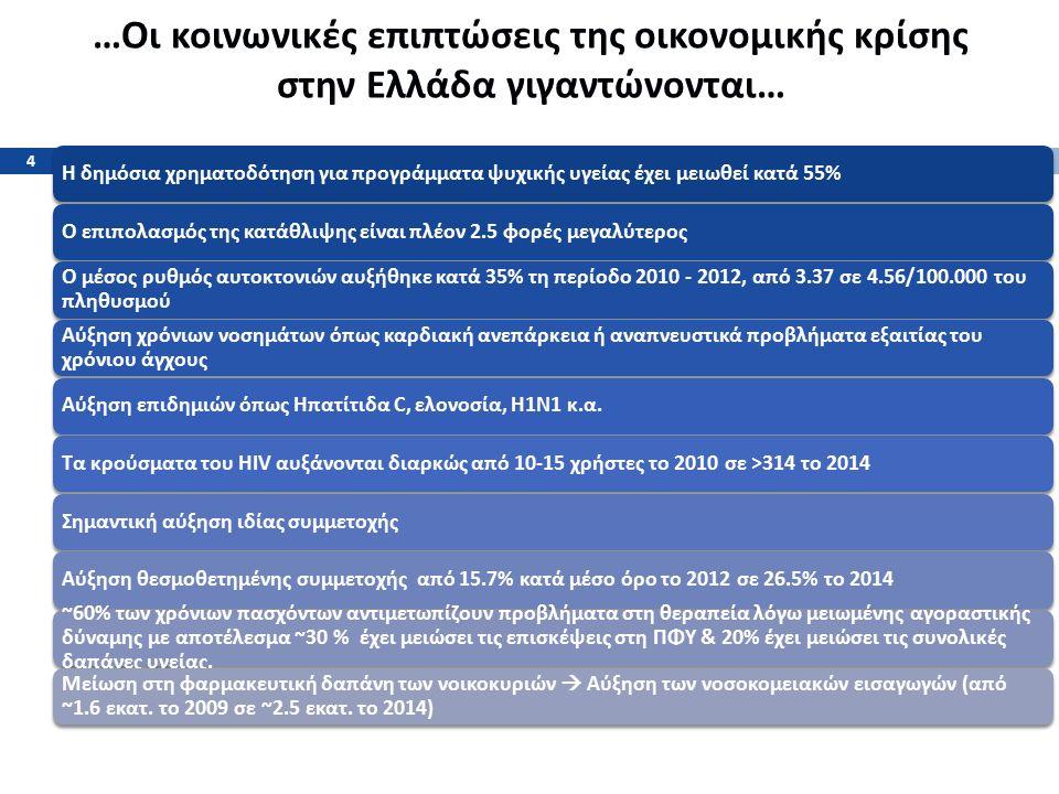 … Οι κοινωνικές επιπτώσεις της οικονομικής κρίσης στην Ελλάδα γιγαντώνονται … Η δημόσια χρηματοδότηση για προγράμματα ψυχικής υγείας έχει μειωθεί κατά 55% Ο επιπολασμός της κατάθλιψης είναι πλέον 2.5 φορές μεγαλύτερος Ο μέσος ρυθμός αυτοκτονιών αυξήθηκε κατά 35% τη περίοδο 2010 - 2012, από 3.37 σε 4.56/100.000 του πληθυσμού Αύξηση χρόνιων νοσημάτων όπως καρδιακή ανεπάρκεια ή αναπνευστικά προβλήματα εξαιτίας του χρόνιου άγχους Αύξηση επιδημιών όπως Ηπατίτιδα C, ελονοσία, H1N1 κ.α.