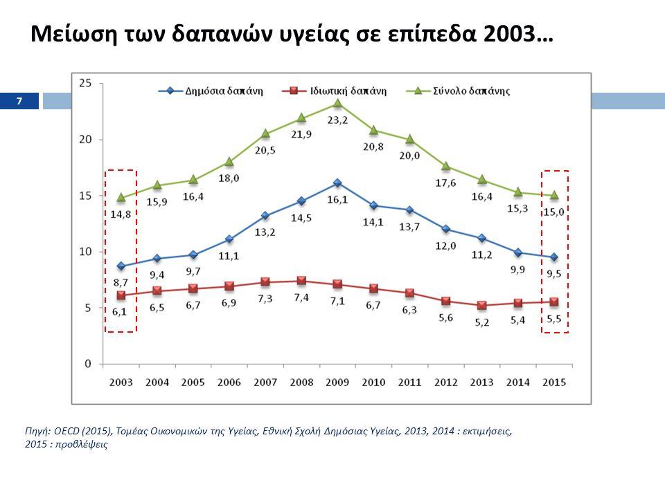 … μείωση της κατά κεφαλήν δαπάνης σε επίπεδα σημαντικά χαμηλότερα του Ευρωπαϊκού μέσου όρου… Πηγή : Σύστημα Λογαριασμών Υγείας ( ΣΛΥ ) 2013, ΕΟΠΥΥ 2012-2014, Εισηγητική Έκθεση Προϋπολογισμού 2014, OECD Health Data 2015, Eurostat 2015, επεξεργασία στοιχείων ΙΟΒΕ.