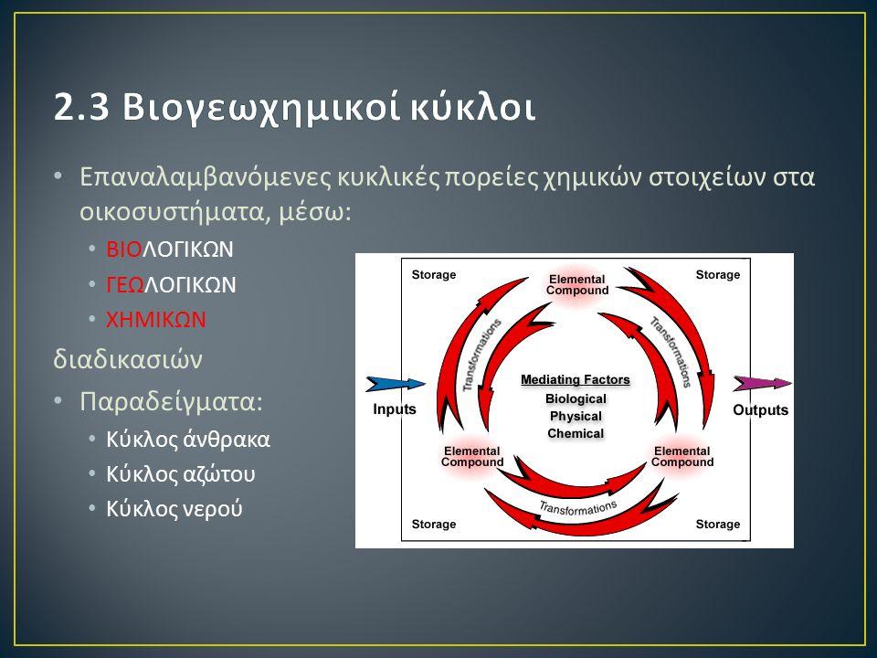 Επαναλαμβανόμενες κυκλικές πορείες χημικών στοιχείων στα οικοσυστήματα, μέσω : ΒΙΟΛΟΓΙΚΩΝ ΓΕΩΛΟΓΙΚΩΝ ΧΗΜΙΚΩΝ διαδικασιών Παραδείγματα : Κύκλος άνθρακα Κύκλος αζώτου Κύκλος νερού