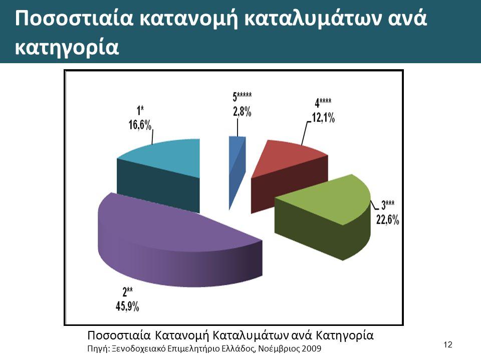 Ποσοστιαία κατανομή καταλυμάτων ανά κατηγορία 12 Ποσοστιαία Κατανομή Καταλυμάτων ανά Κατηγορία Πηγή: Ξενοδοχειακό Επιμελητήριο Ελλάδος, Νοέμβριος 2009