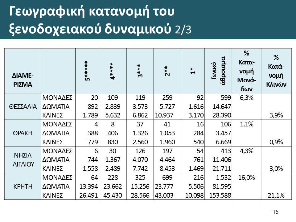 Γεωγραφική κατανομή του ξενοδοχειακού δυναμικού 2/3 15 ΔΙΑΜΕ- ΡΙΣΜΑ 5***** 4**** 3*** 2** 1* Γενικό άθροισμα % Κατα- νομή Μονά- δων % Κατά- νομή Κλινών ΘΕΣΣΑΛΙΑ ΜΟΝΑΔΕΣ20109119259925996,3% 3,9% ΔΩΜΑΤΙΑ8922.8393.5735.7271.61614.647 ΚΛΙΝΕΣ1.7895.6326.86210.9373.17028.390 ΘΡΑΚΗ ΜΟΝΑΔΕΣ483741161061,1% ΔΩΜΑΤΙΑ3884061.3261.0532843.457 ΚΛΙΝΕΣ7798302.5601.9605406.669 0,9% ΝΗΣΙΑ ΑΙΓΑΙΟΥ ΜΟΝΑΔΕΣ630126197544134,3% ΔΩΜΑΤΙΑ7441.3674.0704.46476111.406 ΚΛΙΝΕΣ1.5582.4897.7428.4531.46921.711 3,0% ΚΡΗΤΗ ΜΟΝΑΔΕΣ642283256992161.53216,0% ΔΩΜΑΤΙΑ13.39423.66215.25623.7775.50681.595 ΚΛΙΝΕΣ26.49145.43028.56643.00310.098153.588 21,1%