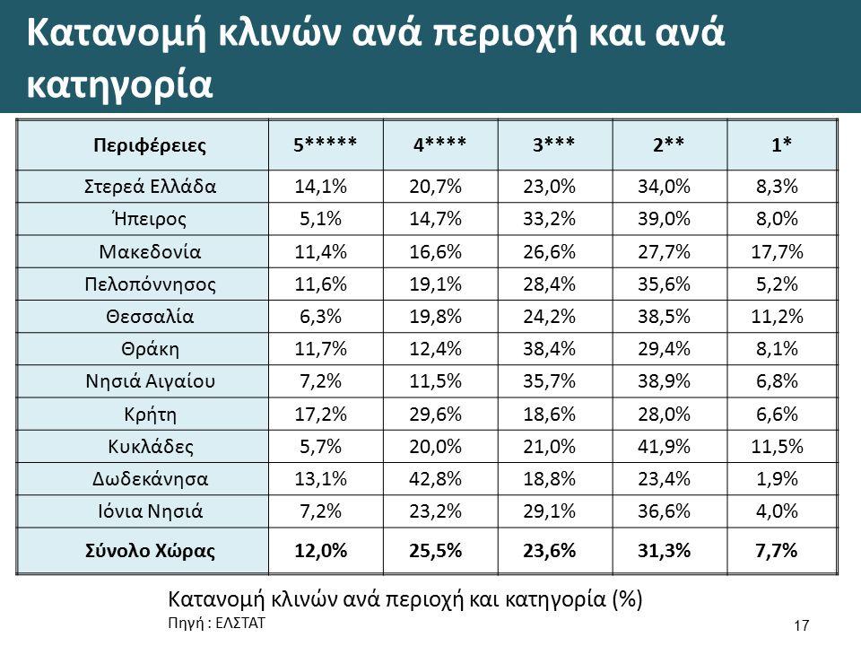 Κατανομή κλινών ανά περιοχή και ανά κατηγορία 17 Περιφέρειες5*****4****3***2**1* Στερεά Ελλάδα14,1%20,7%23,0%34,0%8,3% Ήπειρος5,1%14,7%33,2%39,0%8,0% Μακεδονία11,4%16,6%26,6%27,7%17,7% Πελοπόννησος11,6%19,1%28,4%35,6%5,2% Θεσσαλία6,3%19,8%24,2%38,5%11,2% Θράκη11,7%12,4%38,4%29,4%8,1% Νησιά Αιγαίου7,2%11,5%35,7%38,9%6,8% Κρήτη17,2%29,6%18,6%28,0%6,6% Κυκλάδες5,7%20,0%21,0%41,9%11,5% Δωδεκάνησα13,1%42,8%18,8%23,4%1,9% Ιόνια Νησιά7,2%23,2%29,1%36,6%4,0% Σύνολο Χώρας12,0%25,5%23,6%31,3%7,7% Κατανομή κλινών ανά περιοχή και κατηγορία (%) Πηγή : ΕΛΣΤΑΤ