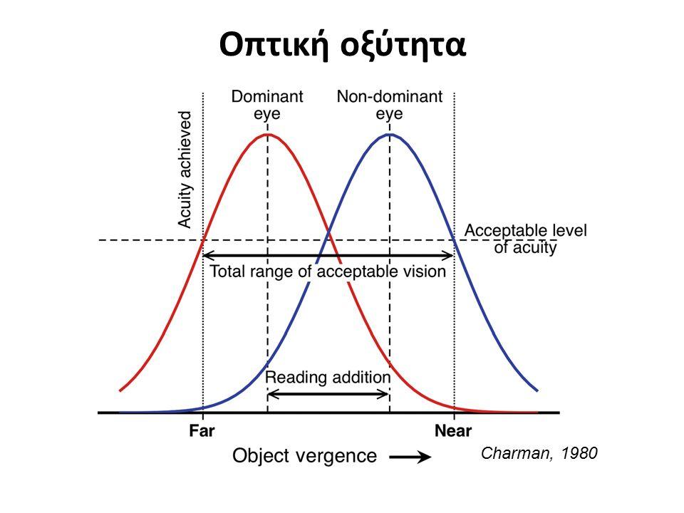 Οπτική οξύτητα Charman, 1980