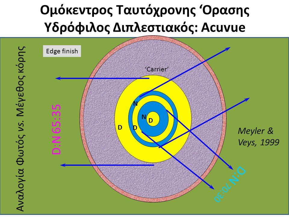 Ομόκεντρος Ταυτόχρονης 'Ορασης Υδρόφιλος Διπλεστιακός: Acuvue Μ D D D N N 'Carrier' Edge finish D:N 65:35 D:N 70:30 Αναλογία Φωτός vs. Μέγεθος κόρης Μ