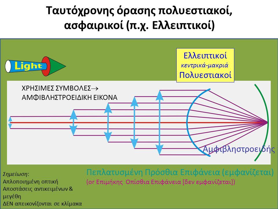 Ταυτόχρονης όρασης πολυεστιακοί, ασφαιρικοί (π.χ. Ελλειπτικοί) Ελλειπτικοί κεντρικά-μακριά Πολυεστιακοί Αμφιβληστροειδής Πεπλατυσμένη Πρόσθια Επιφάνει