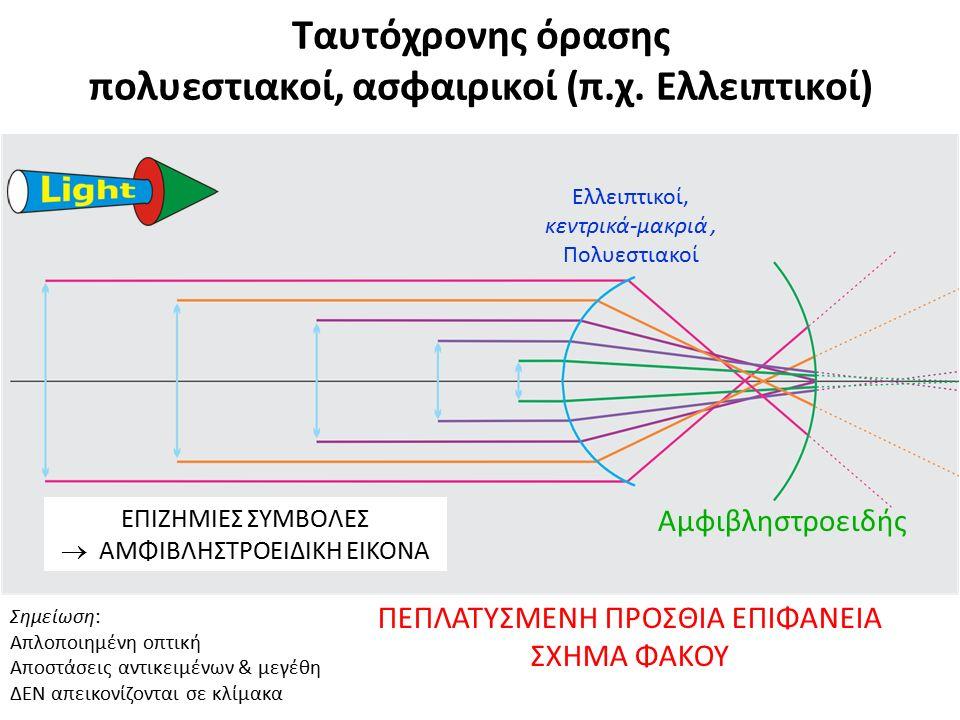 Ταυτόχρονης όρασης πολυεστιακοί, ασφαιρικοί (π.χ. Ελλειπτικοί) Σημείωση: Απλοποιημένη οπτική Αποστάσεις αντικειμένων & μεγέθη ΔΕΝ απεικονίζονται σε κλ