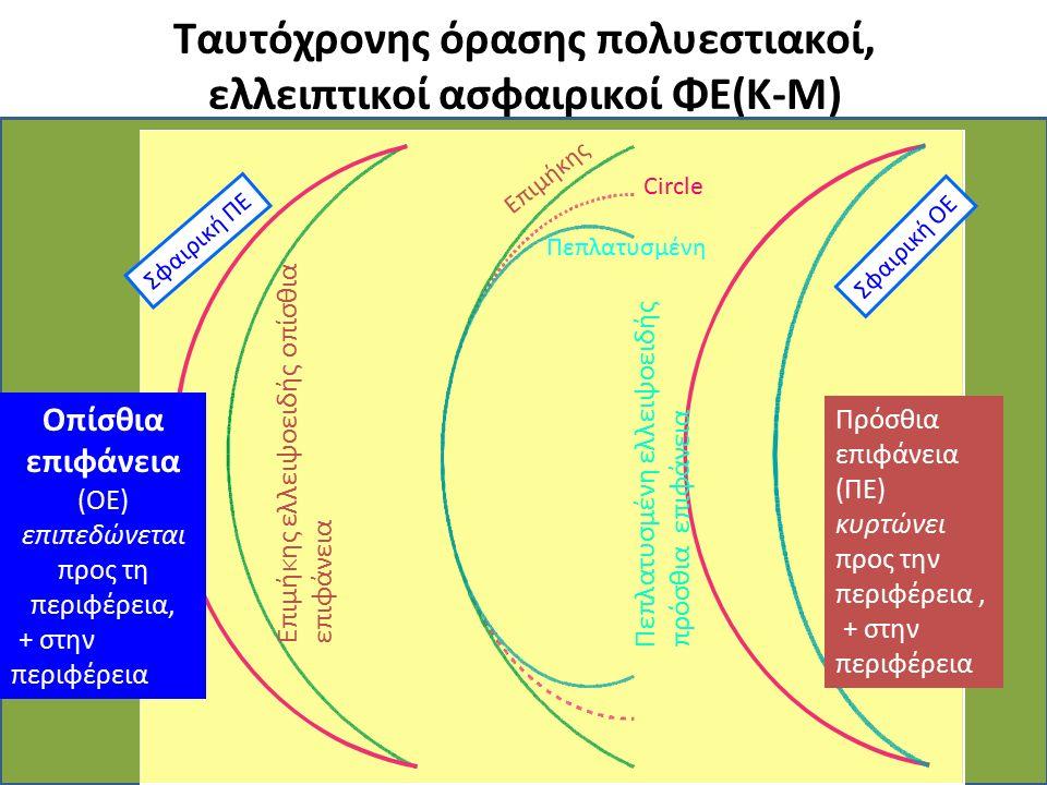 Ταυτόχρονης όρασης πολυεστιακοί, ελλειπτικοί ασφαιρικοί ΦΕ(K-M) Επιμήκης ελλειψοειδής οπίσθια επιφάνεια Πεπλατυσμένη ελλειψοειδής πρόσθια επιφάνεια Οπ