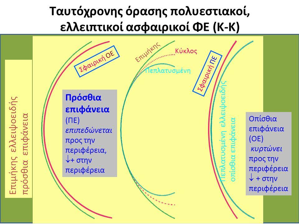 Ταυτόχρονης όρασης πολυεστιακοί, ελλειπτικοί ασφαιρικοί ΦΕ (K-K) Σφαιρική ΠΕ Σφαιρική ΟΕ Οπίσθια επιφάνεια (ΟΕ) κυρτώνει προς την περιφέρεια  + στην