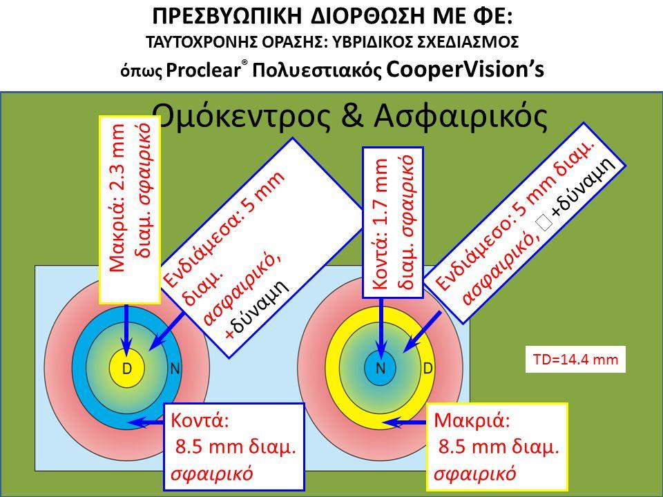 ΠΡΕΣΒΥΩΠΙΚΗ ΔΙΟΡΘΩΣΗ ΜΕ ΦΕ: ΤΑΥΤΟΧΡΟΝΗΣ ΟΡΑΣΗΣ: ΥΒΡΙΔΙΚΟΣ ΣΧΕΔΙΑΣΜΟΣ όπως Proclear ® Πολυεστιακός CooperVision's Ομόκεντρος & Ασφαιρικός Ενδιάμεσο: 5